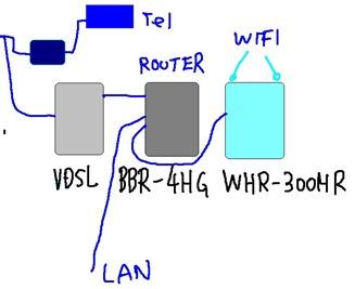 LAN接続